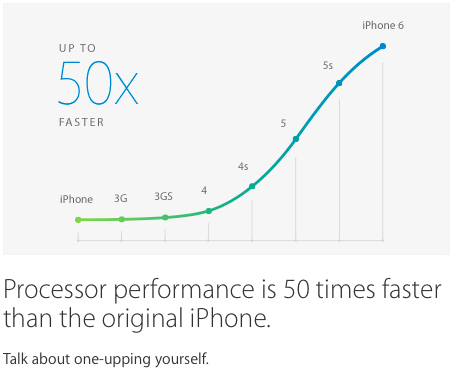 Processor performance is 50 times faster than the original iPhone. Talk about one-upping yourself.